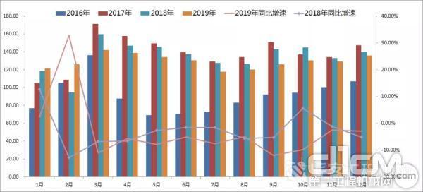 2016年至今月度CMI指数值变化情况