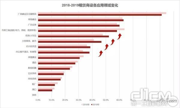 2018-2019租赁商设备应用领域变化
