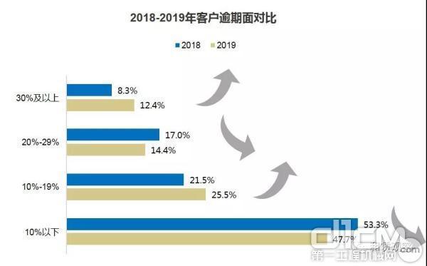 2018-2019年客户逾期面对比