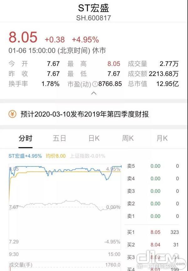ST宏盛股价强势涨停