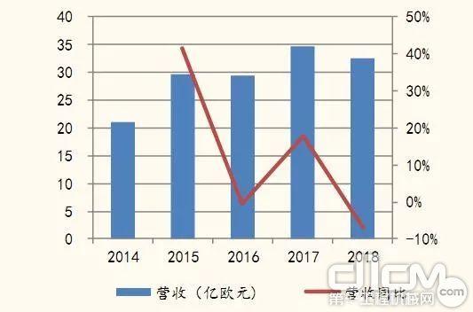 2014-2018年库卡收入