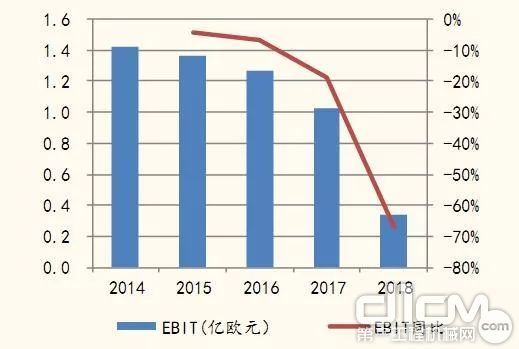 2014-2018年库卡营业利润