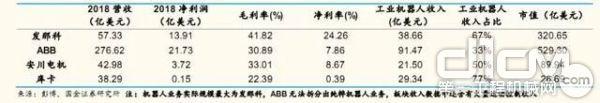 四大家族财务指标对比