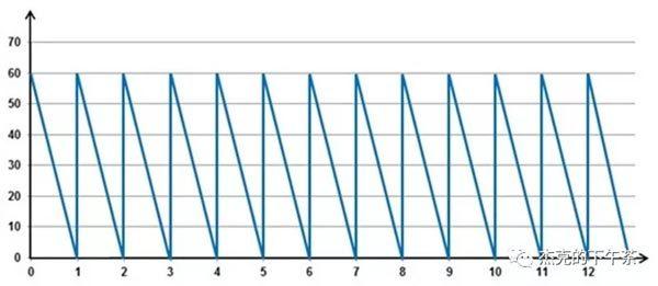 图:补货频率