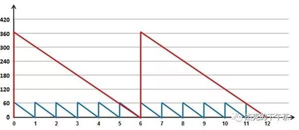 图:订货的最小批量(示意图)