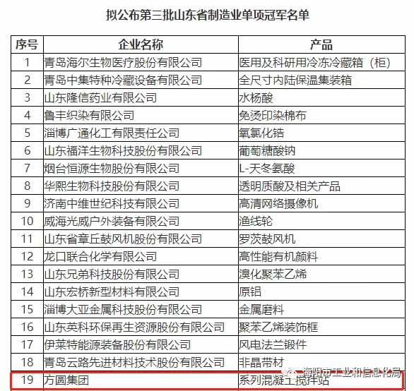 方圆集团入选第三批山东省制造业单项冠军企业