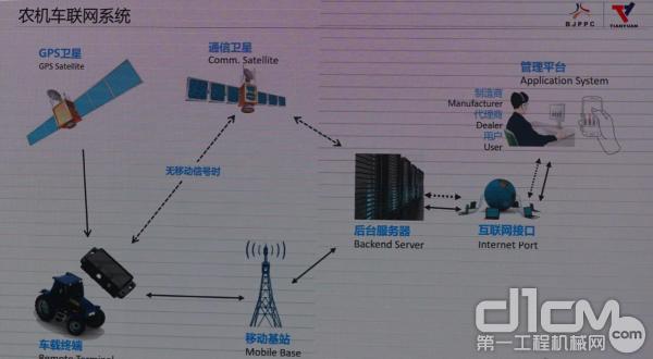 农机车联网系统