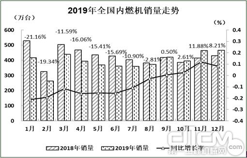 2019年全国内燃机销量