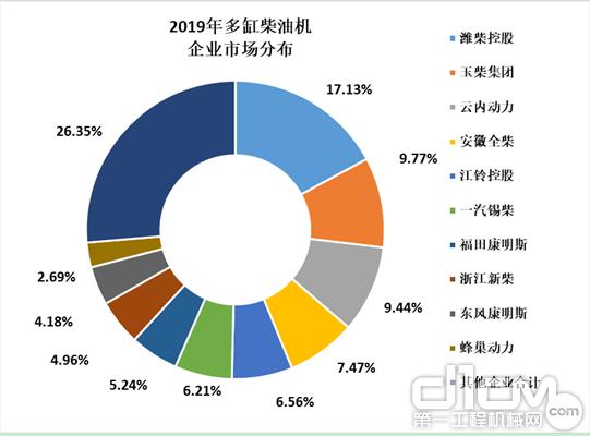 2019年多缸柴油机企业市场分布