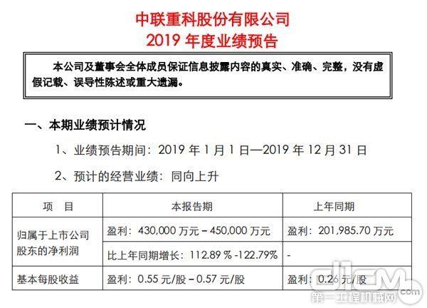 中联重科发布2019年度业绩预告
