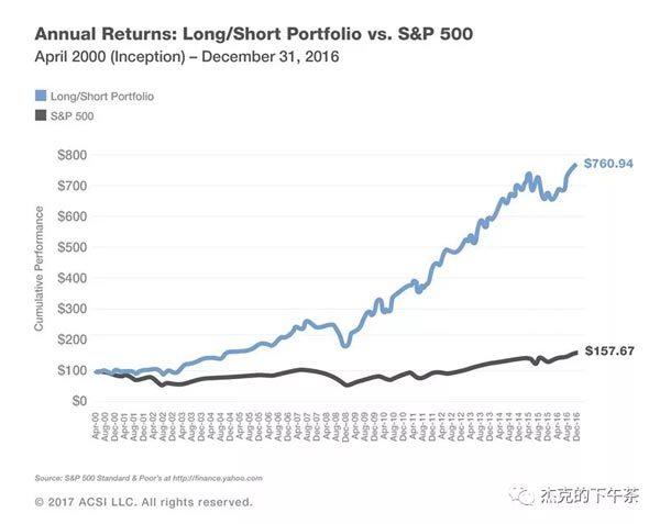 图2:ACSI名列前茅企业的股票表现与标普S&P 500指数的比较