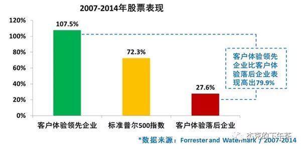 图3:客户体验领先企业的股票表现更好