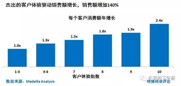 图4:杰出的客户体验驱动销售增长