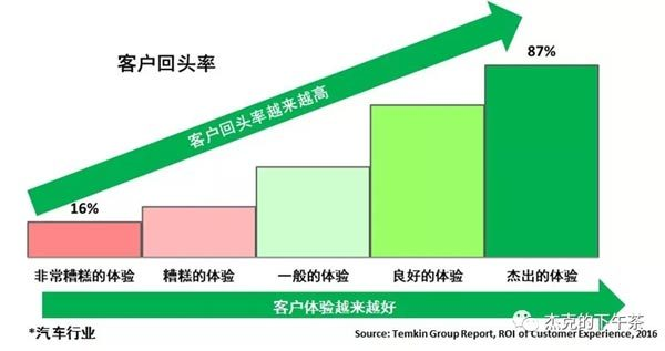 图5:客户体验对客户回头率的影响