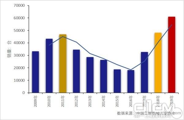 2009年-2019年起重机销量变化