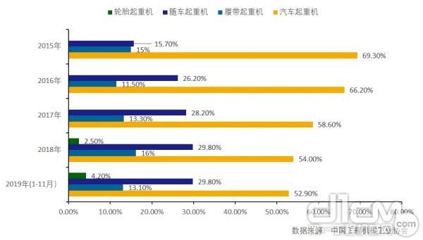 2015年-2019年各类型起重机出口情况