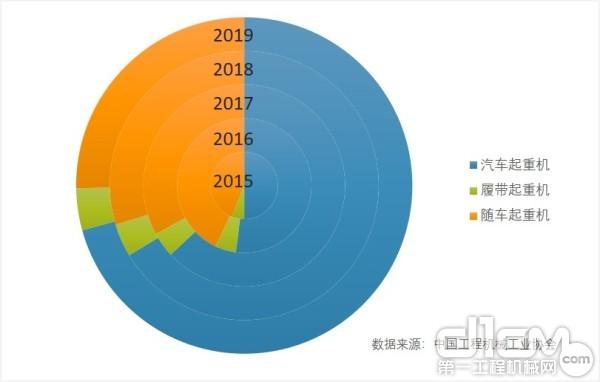 2015年-2019年各类型起重机市场占有率