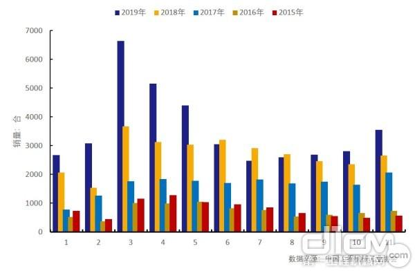 2015年-2019年汽车起重机月销量变化