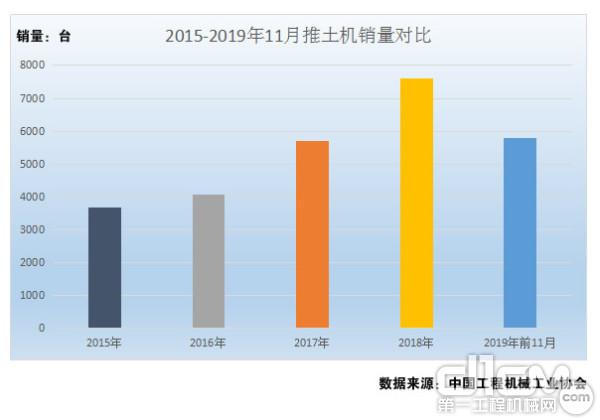 图1:2015年-2019年推土机销量对比