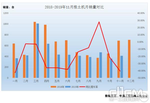 图2:2018年-2019年1-11月推土机月销量对比