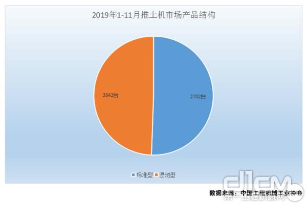 图4:2019年1-11月推土机市场产品结构