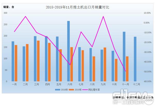 图5:2018年-2019年1-11月推土机出口月销量对比