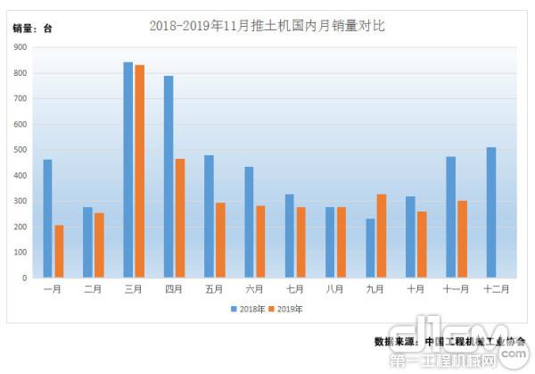 图6:2018年-2019年1-11月推土机国内月销量对比