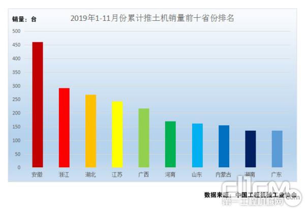 图7:2019年1-11月份累计推土机销量前十省份排名