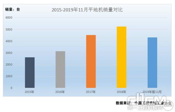 图1:2015年-2019年平地机销量对比