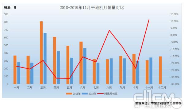 图2:2018年-2019年1-11月平地机月销量对比