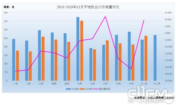 图4:2018年-2019年1-11月平地机出口月销量对比