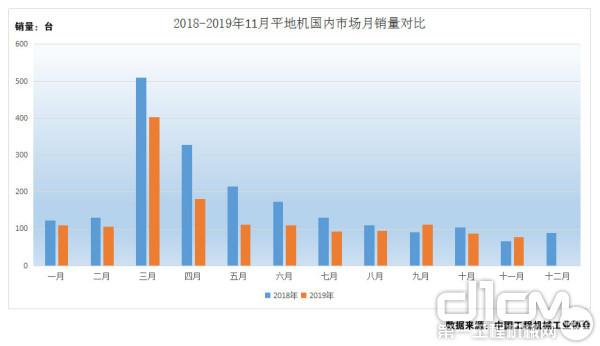 图5:2018年-2019年1-11月平地机国内月销量对比