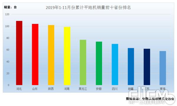 图7:2019年1-11月份累计平地机销量前十省份排名