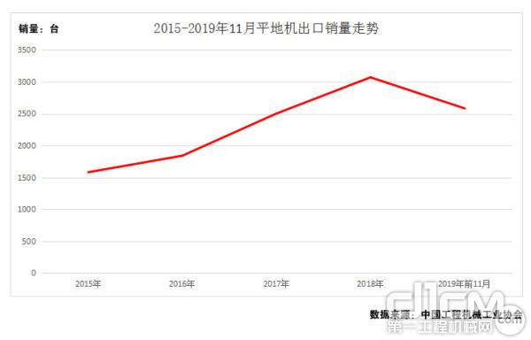 图8:2011年-2019年1-11月平地机出口销量走势