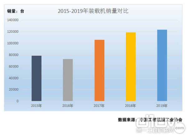 图1:2015年-2019年装载机销量对比(单位:台)