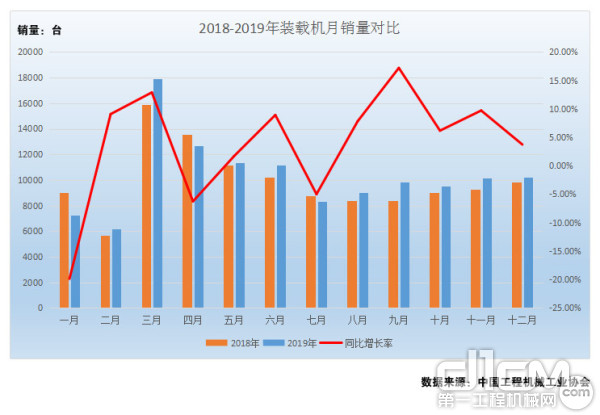 图2:2018年-2019年装载机月销量对比(单位:台)