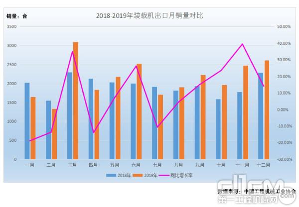 图4:2018年-2019年装载机出口月销量对比(单位:台)