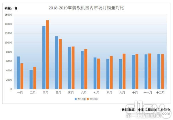 图5:2018年-2019年装载机国内市场月销量对比(单位:台)