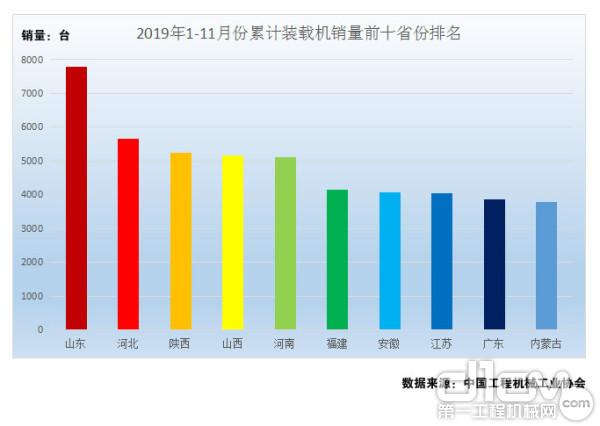 图6:2019年1-11月份累计装载机销量前十省份排名(单位:台)