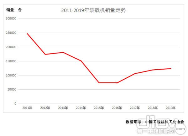 图7:2011年-2019年装载机销量走势(单位:台)