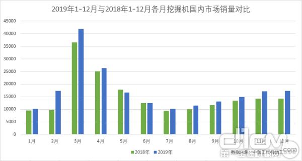 2019年1-12月与2018年1-12月各月挖掘机国内市场销量对比