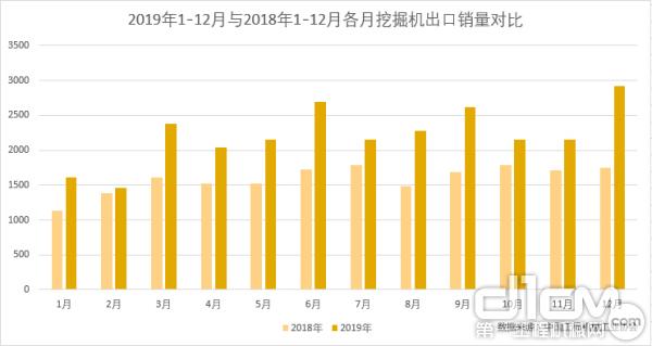 2019年1-12月与2018年1-12月各月挖掘机出口销量对比