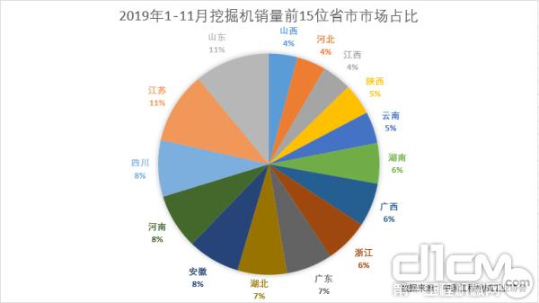 2019年1-11月挖掘机销量前15位省市市场占比