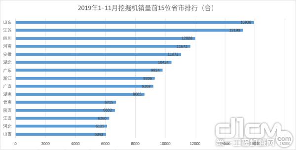 2019年1-11月挖掘机销量前15位省市排行(数据来源:中国工程机械工业协会)