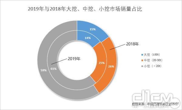 2019年与2018年大挖、中挖、小挖市场销量占比