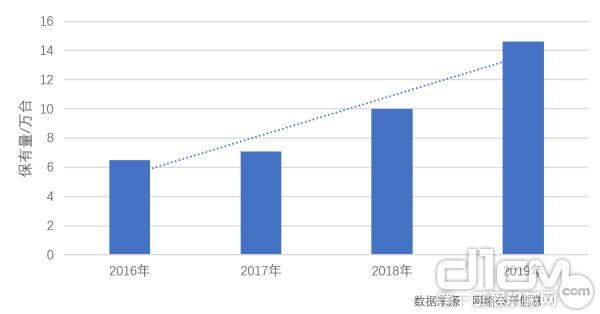 2016—2019年11月中国高空作业平台保有量