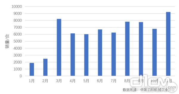 2019年1-11月中国高空作业平台月度销量