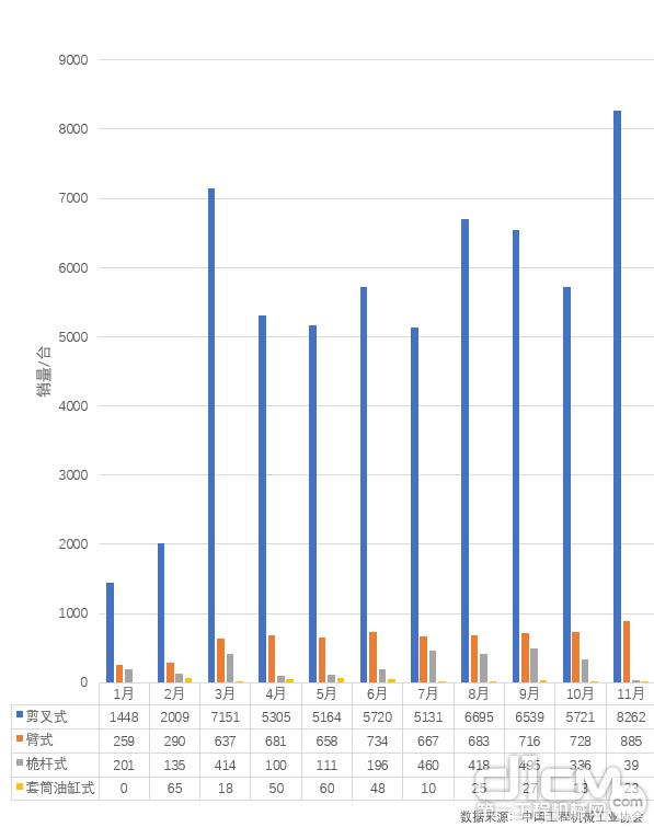 2019年1-11月中国高空作业平台各产品型号月度销量