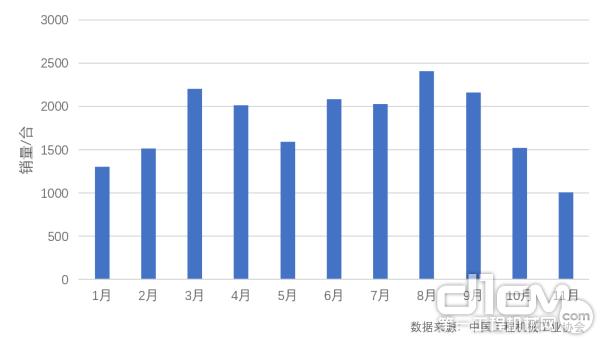 2019年1-11月高空作业平台月度出口情况