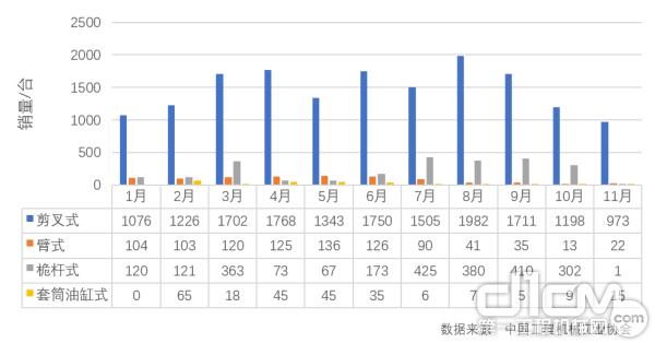 2019年1-11月高空作业平台各类型产品出口情况